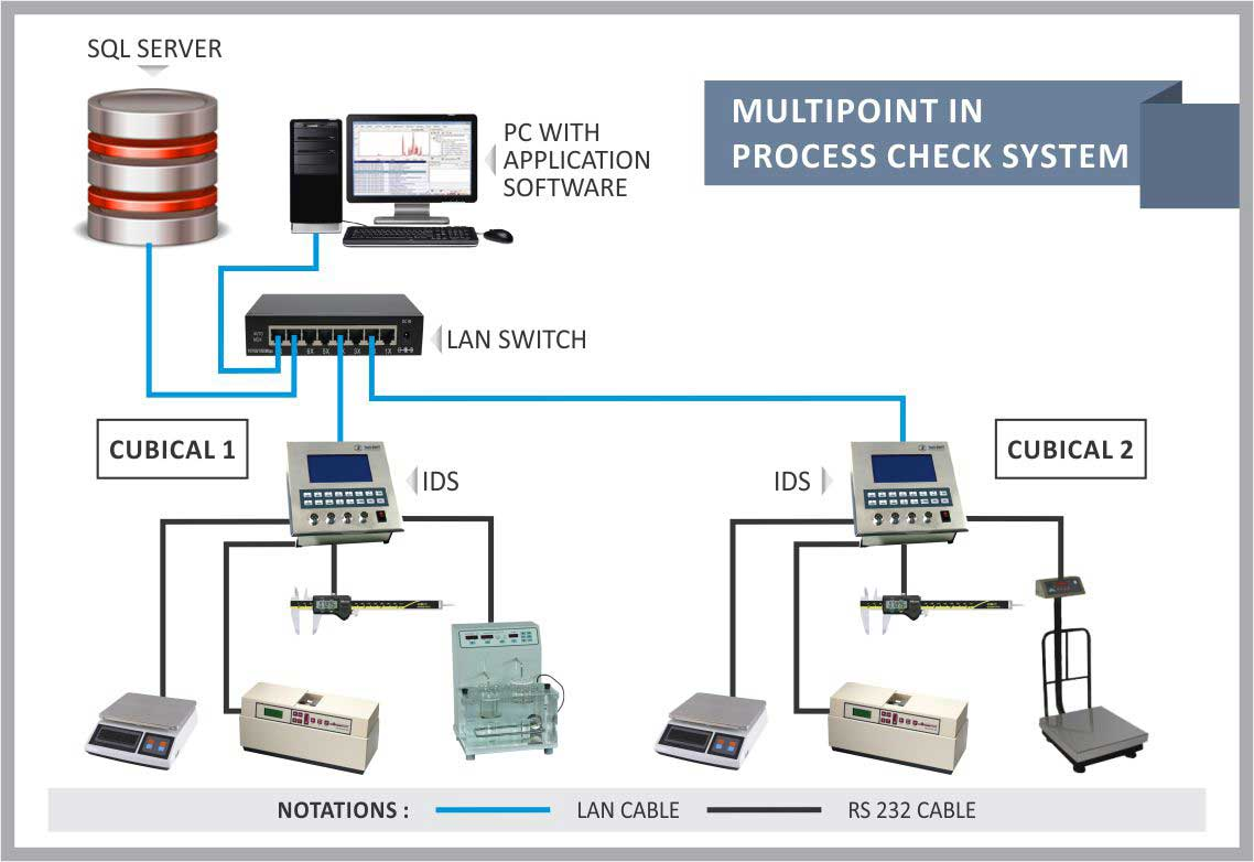System configuration for multipoint process check system.