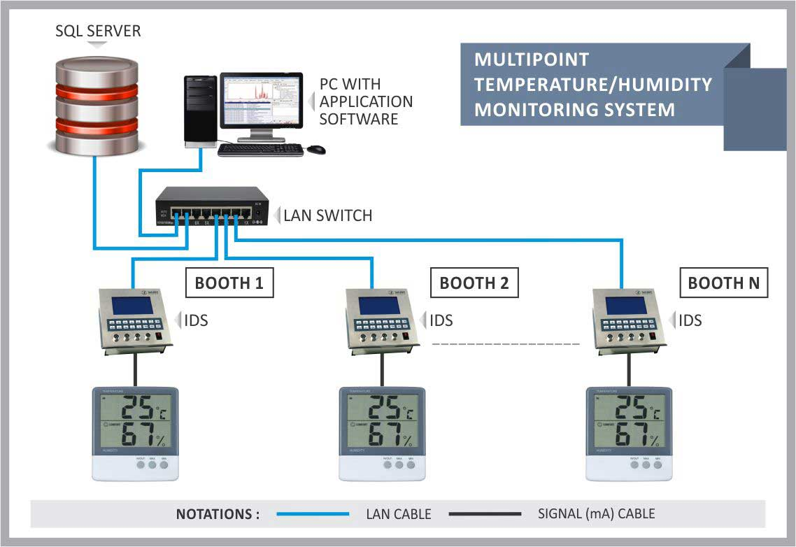 Humidity Monitoring System : Multipoint temperature humidity monitoring tantrasoft